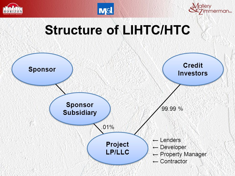 Structure of LIHTC/HTC Sponsor Subsidiary Sponsor Subsidiary Credit Investors Credit Investors Project LP/LLC Project LP/LLC.01% 99.99 % Lenders Developer Property Manager Contractor