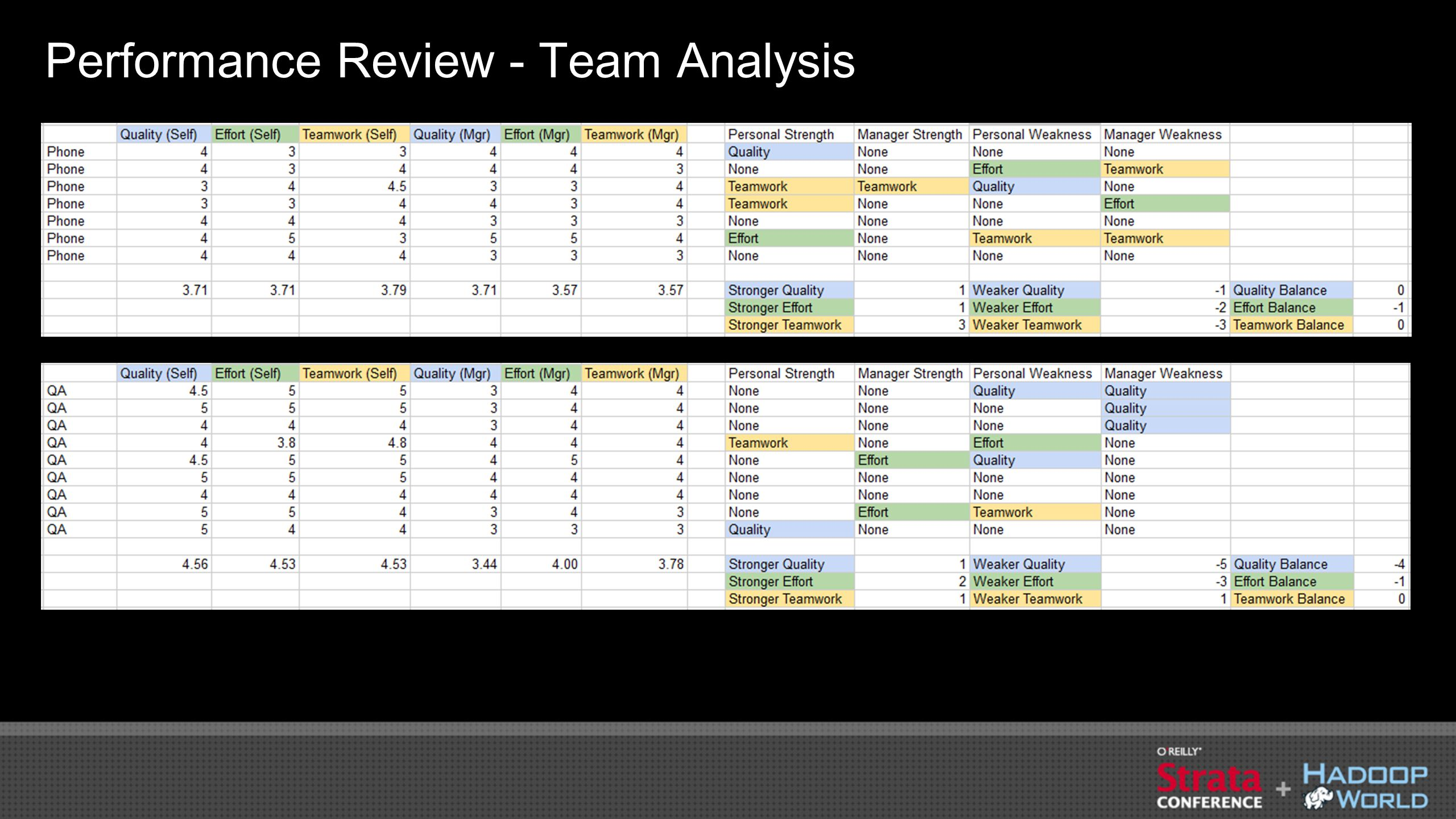 Performance Review - Team Analysis