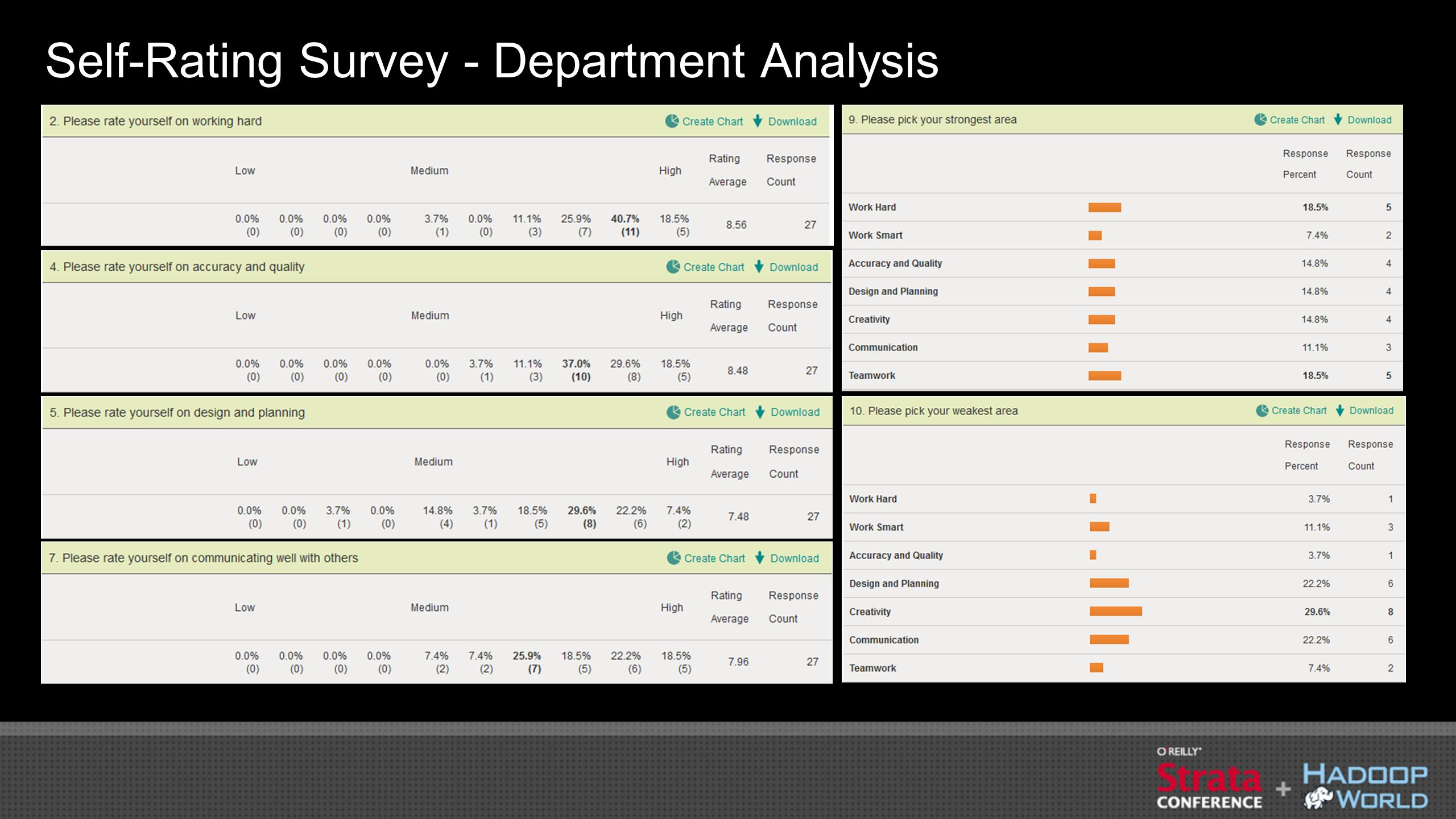 Self-Rating Survey - Department Analysis