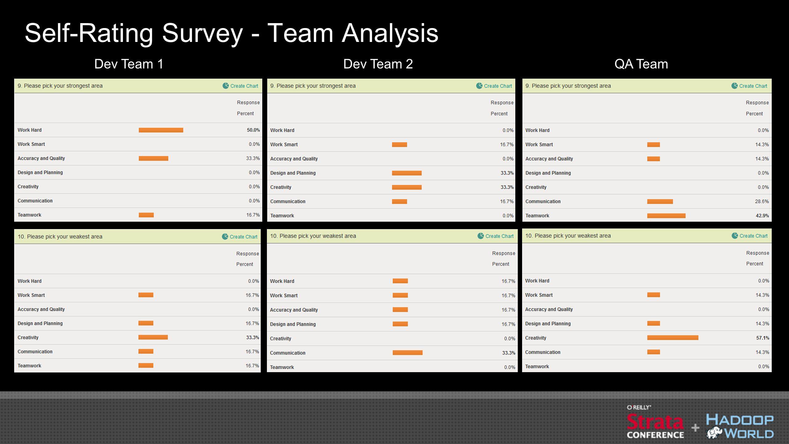 Self-Rating Survey - Team Analysis Dev Team 1Dev Team 2QA Team