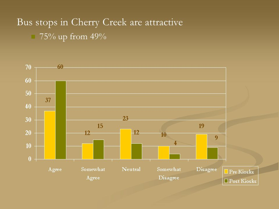 Bus stops in Cherry Creek are attractive 75% up from 49%