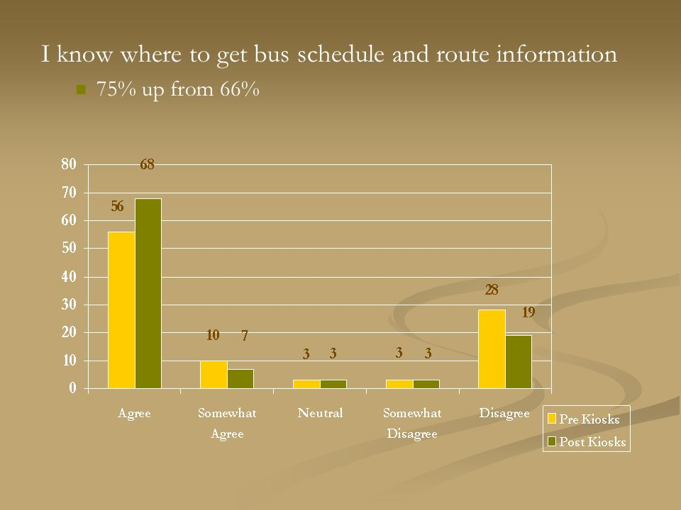 I know where to get bus schedule and route information 75% up from 66%