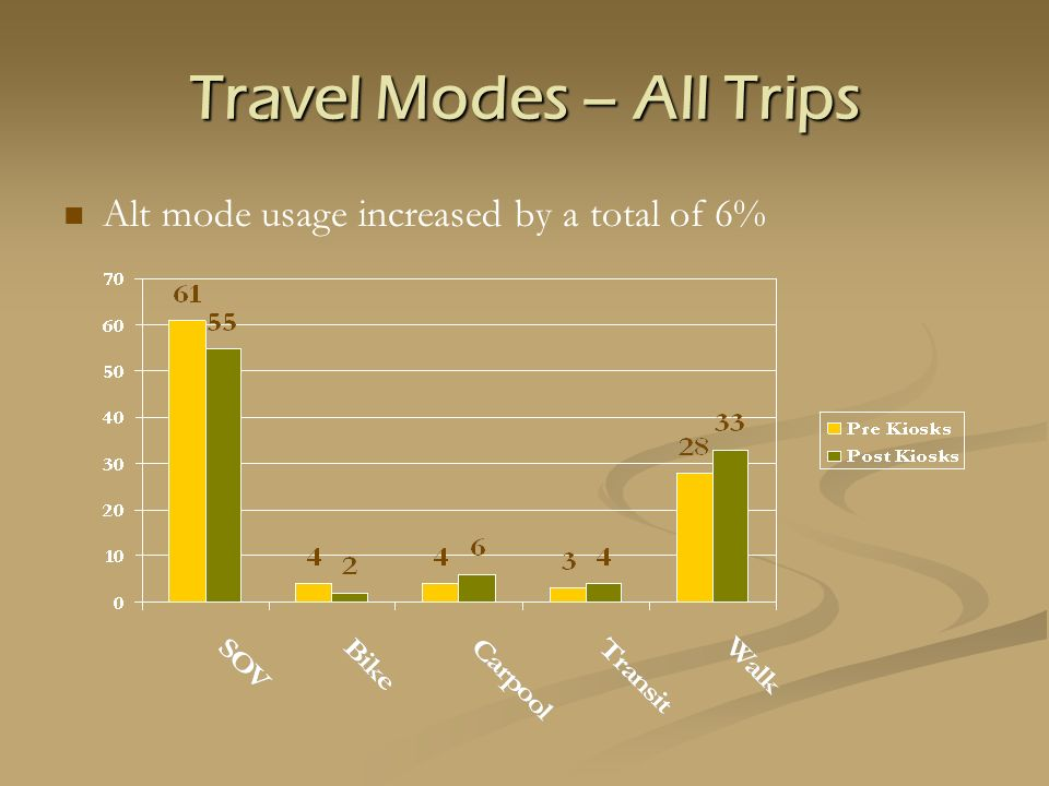 Travel Modes – All Trips Alt mode usage increased by a total of 6%