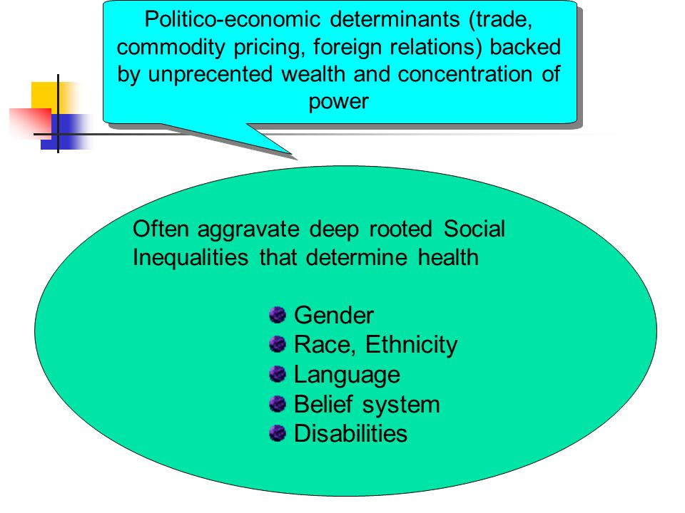 Often aggravate deep rooted Social Inequalities that determine health Gender Race, Ethnicity Language Belief system Disabilities Politico-economic determinants (trade, commodity pricing, foreign relations) backed by unprecented wealth and concentration of power