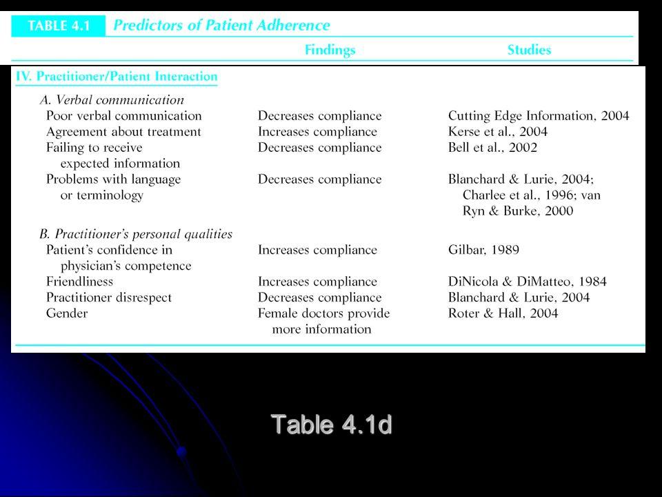 Table 4.1b