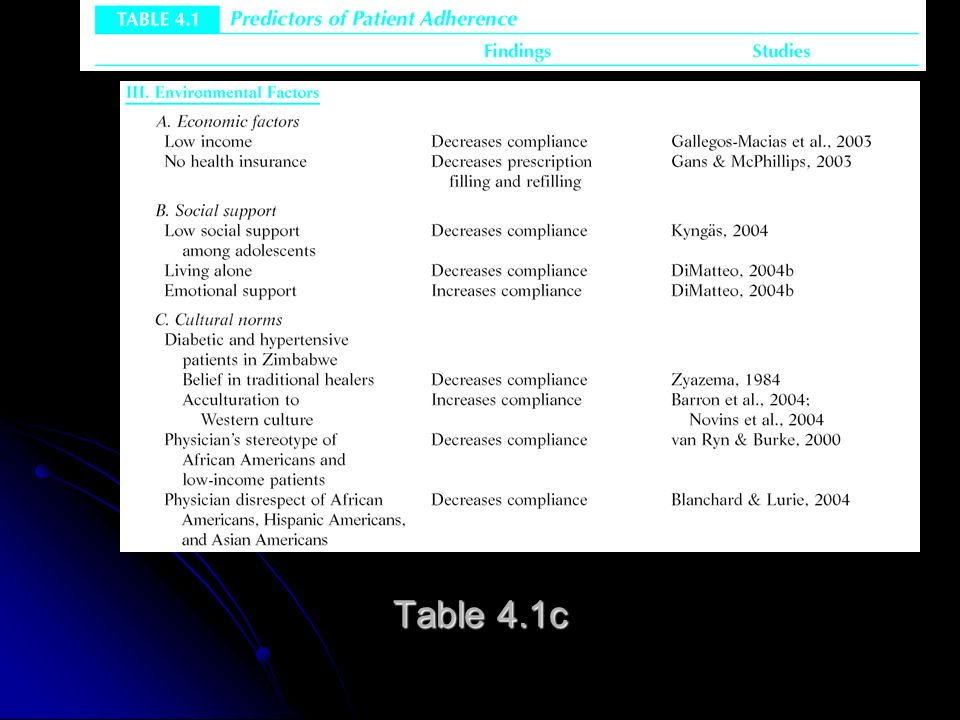 III.What Factors Predict Adherence.