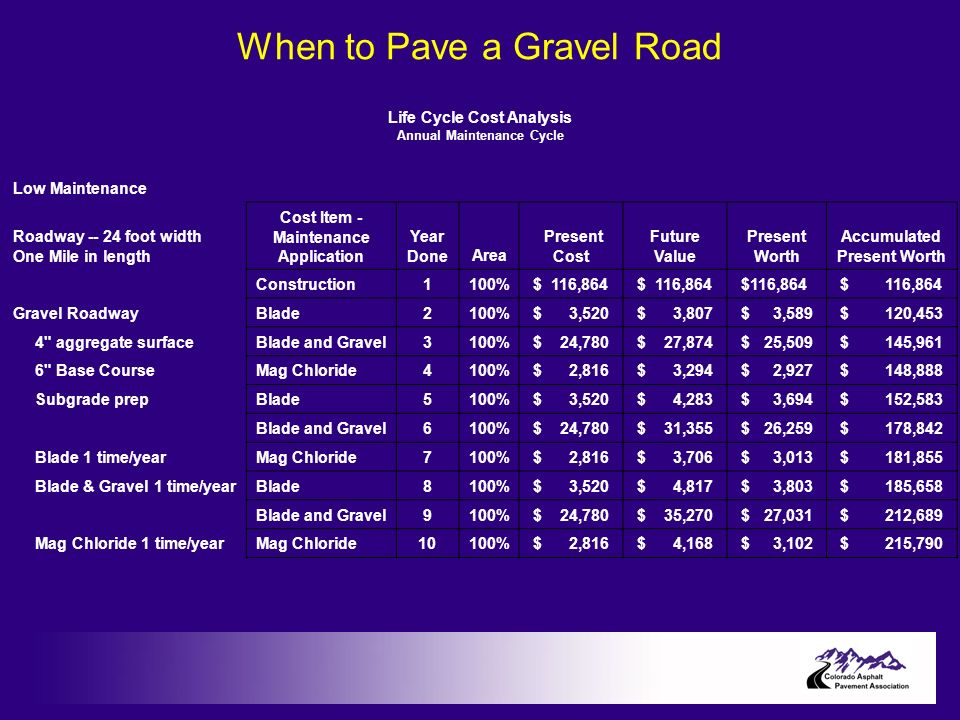 Life Cycle Cost Analysis Annual Maintenance Cycle Low Maintenance Roadway -- 24 foot width One Mile in length Cost Item - Maintenance Application Year DoneArea Present Cost Future Value Present Worth Accumulated Present Worth Construction1100% $ 116,864 Gravel RoadwayBlade2100% $ 3,520 $ 3,807 $ 3,589 $ 120,453 4 aggregate surfaceBlade and Gravel3100% $ 24,780 $ 27,874 $ 25,509 $ 145,961 6 Base CourseMag Chloride4100% $ 2,816 $ 3,294 $ 2,927 $ 148,888 Subgrade prepBlade5100% $ 3,520 $ 4,283 $ 3,694 $ 152,583 Blade and Gravel6100% $ 24,780 $ 31,355 $ 26,259 $ 178,842 Blade 1 time/yearMag Chloride7100% $ 2,816 $ 3,706 $ 3,013 $ 181,855 Blade & Gravel 1 time/yearBlade8100% $ 3,520 $ 4,817 $ 3,803 $ 185,658 Blade and Gravel9100% $ 24,780 $ 35,270 $ 27,031 $ 212,689 Mag Chloride 1 time/yearMag Chloride10100% $ 2,816 $ 4,168 $ 3,102 $ 215,790