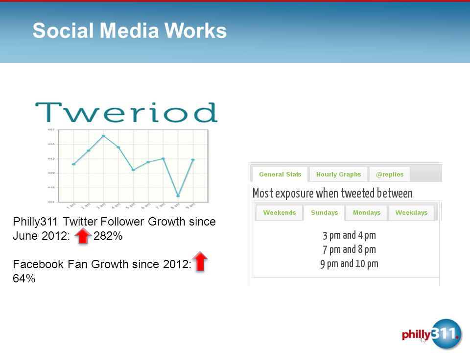 Social Media Works 13 Philly311 Twitter Follower Growth since June 2012: 282% Facebook Fan Growth since 2012: 64%