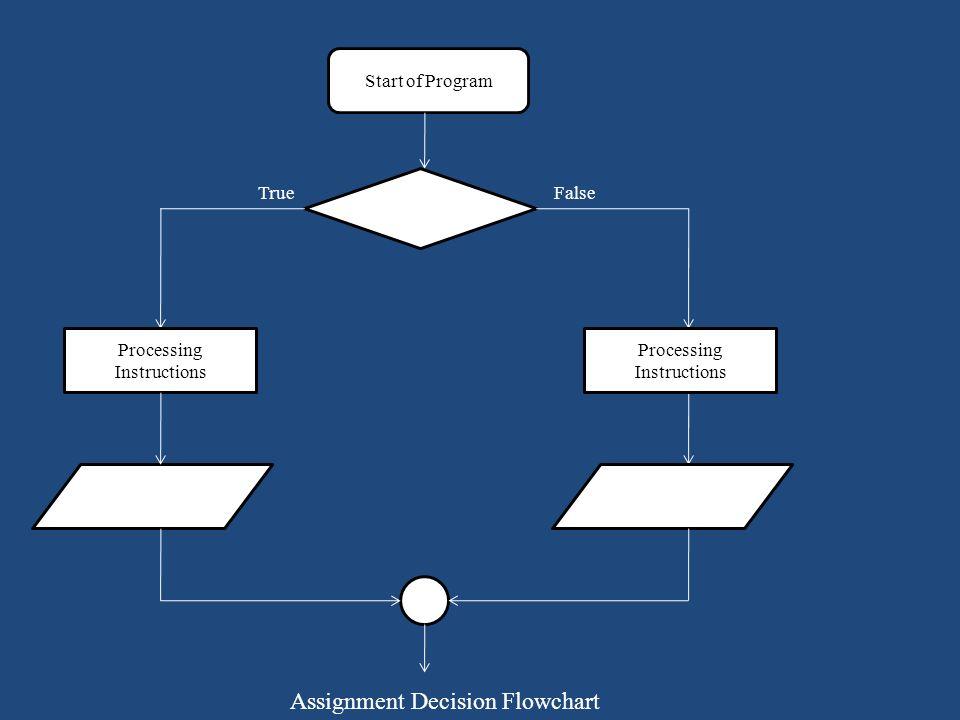 Start of Program Processing Instructions. TrueFalse Assignment Decision Flowchart