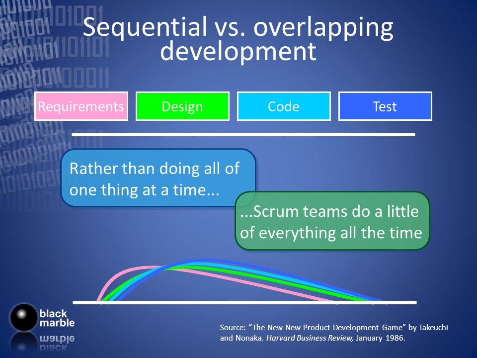 Sequential vs. overlapping development Source: The New New Product Development Game by Takeuchi and Nonaka. Harvard Business Review, January 1986. Rat