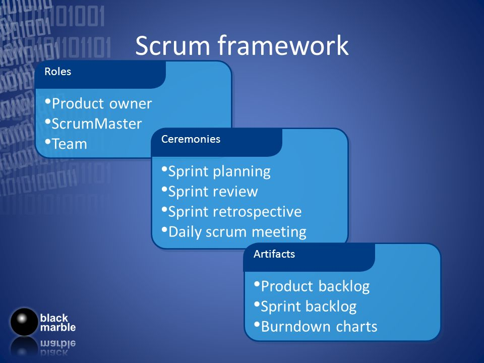 Scrum framework Product owner ScrumMaster Team Roles Sprint planning Sprint review Sprint retrospective Daily scrum meeting Ceremonies Product backlog