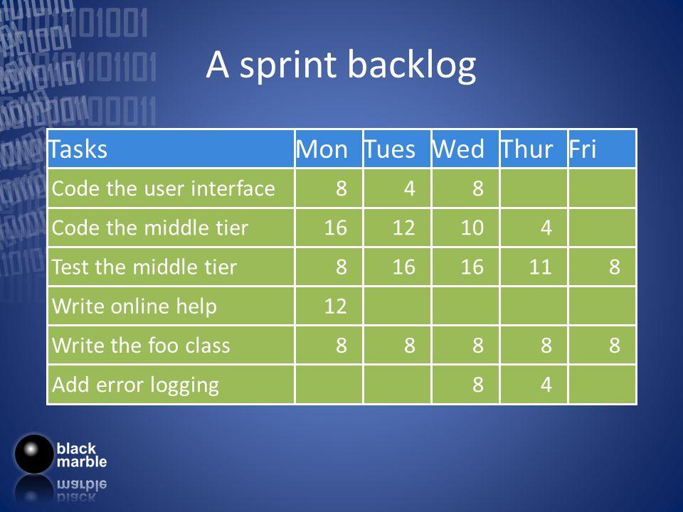 A sprint backlog Tasks Code the user interface Code the middle tier Test the middle tier Write online help Write the foo class Mon 8 16 8 12 8 Tues 4