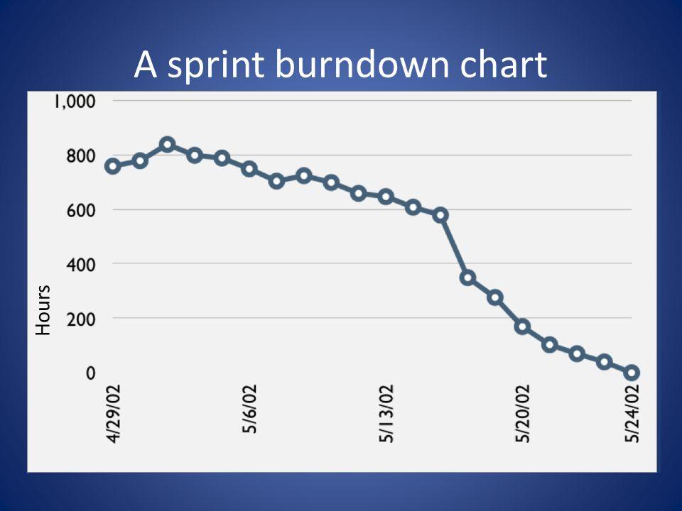 A sprint burndown chart Hours