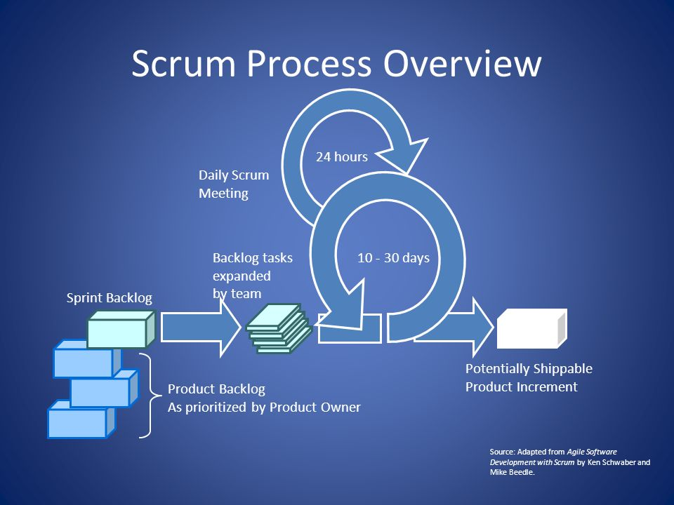 Scrum Process Overview 10 - 30 days 24 hours Product Backlog As prioritized by Product Owner Sprint Backlog Backlog tasks expanded by team Potentially