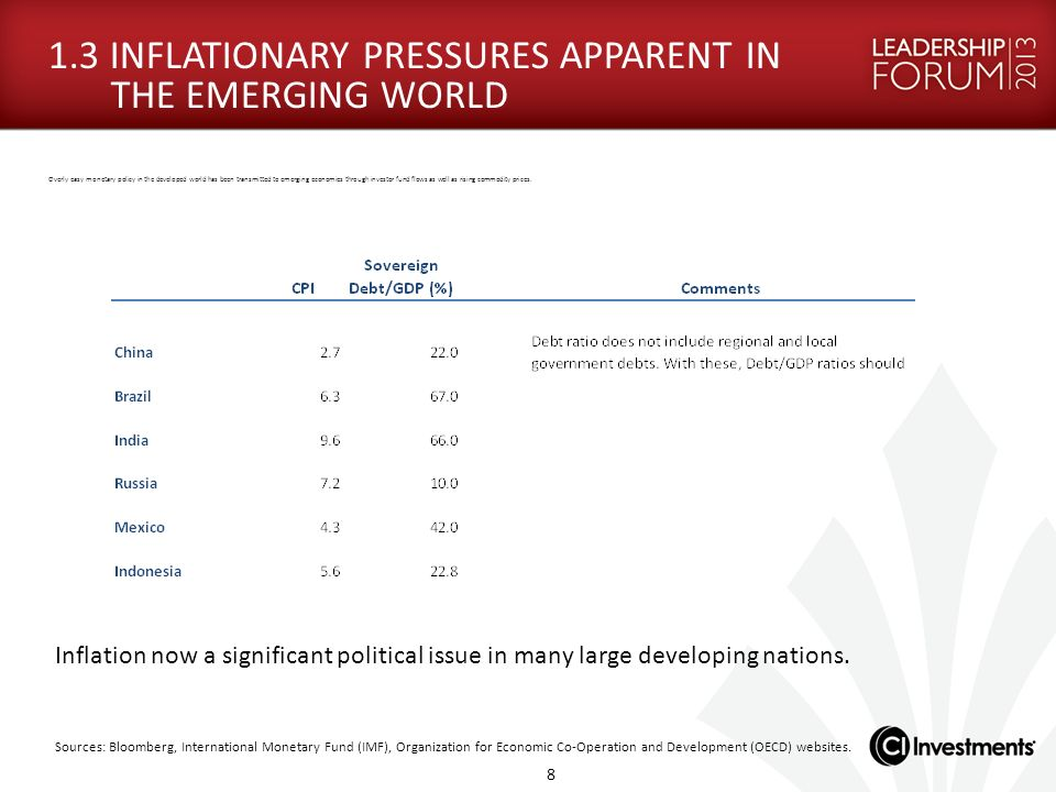 1.3 INFLATIONARY PRESSURES APPARENT IN THE EMERGING WORLD Overly easy monetary policy in the developed world has been transmitted to emerging economie