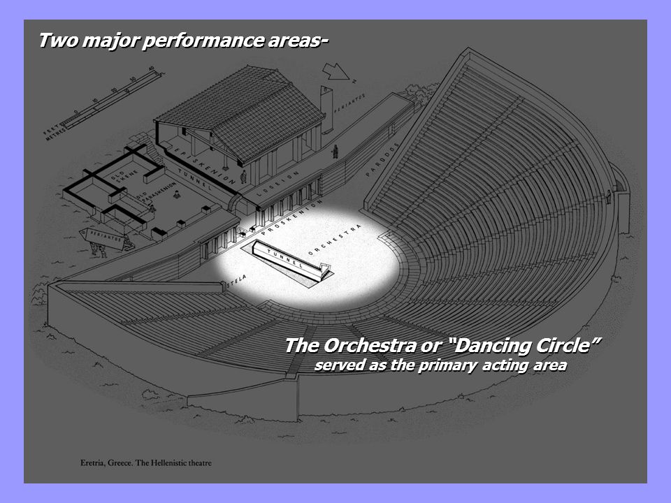 Two major performance areas- The Orchestra or Dancing Circle served as the primary acting area The Orchestra or Dancing Circle served as the primary a