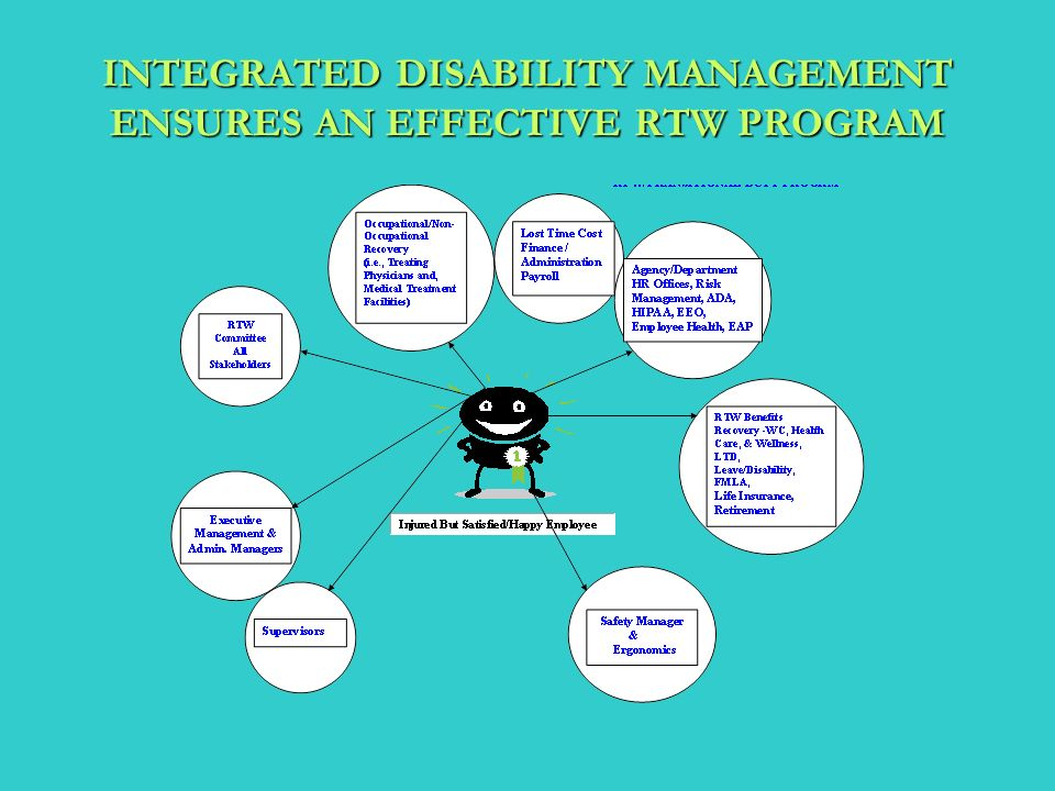 INTEGRATED DISABILITY MANAGEMENT ENSURES AN EFFECTIVE RTW PROGRAM