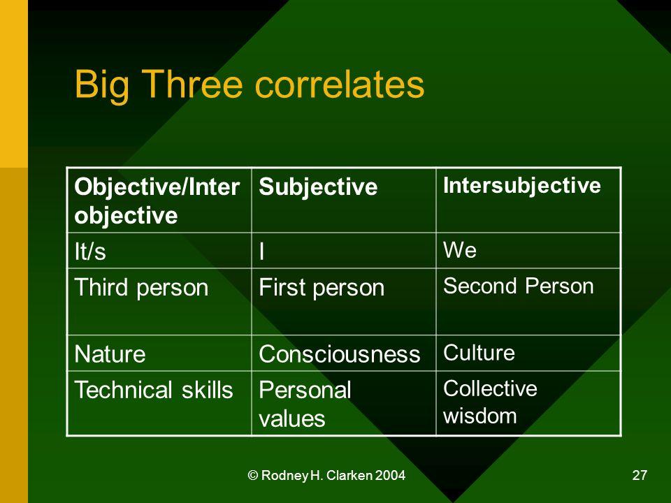 © Rodney H. Clarken 2004 27 Big Three correlates Objective/Inter objective Subjective Intersubjective It/sI We Third personFirst person Second Person