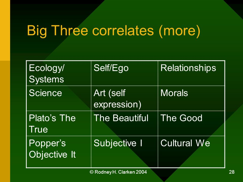 © Rodney H. Clarken 2004 28 Big Three correlates (more) Ecology/ Systems Self/EgoRelationships ScienceArt (self expression) Morals Platos The True The
