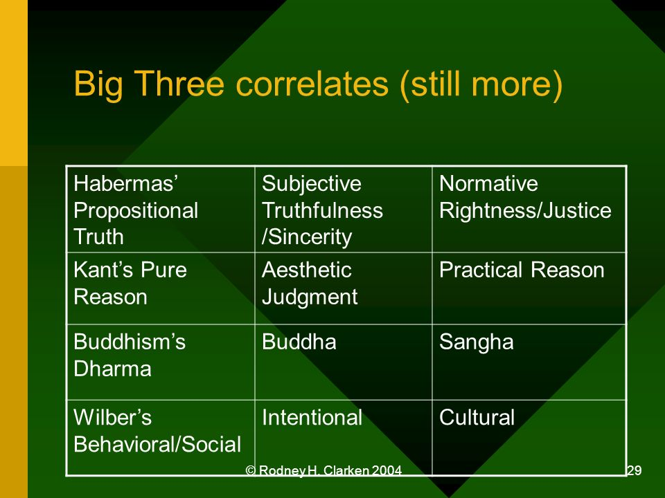 © Rodney H. Clarken 2004 29 Big Three correlates (still more) Habermas Propositional Truth Subjective Truthfulness /Sincerity Normative Rightness/Just