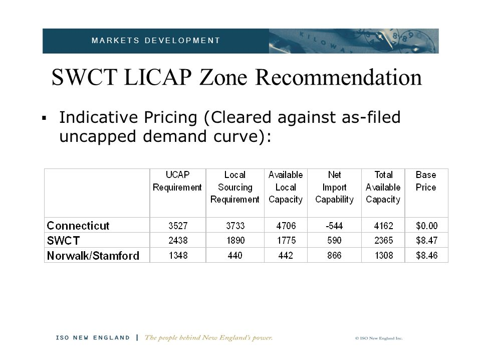 M A R K E T S D E V E L O P M E N T SWCT LICAP Zone Recommendation Indicative Pricing (Cleared against as-filed uncapped demand curve):