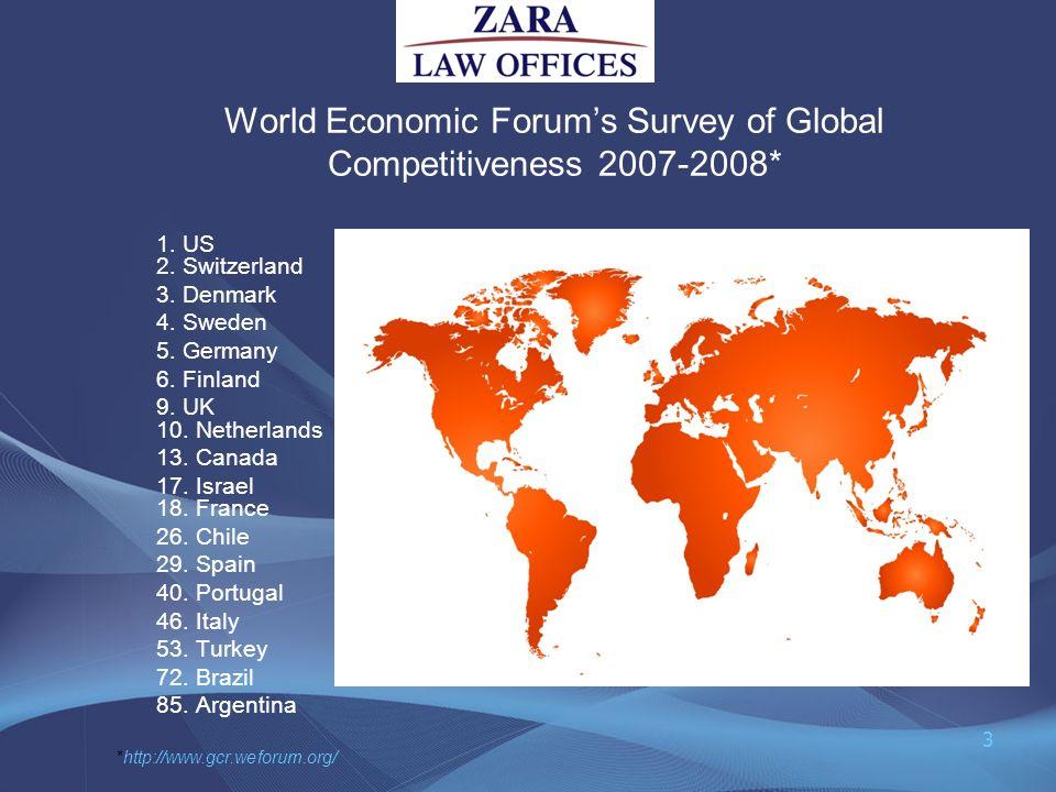 World Economic Forums Survey of Global Competitiveness 2007-2008* 1. US 2. Switzerland 3. Denmark 4. Sweden 5. Germany 6. Finland 9. UK 10. Netherland