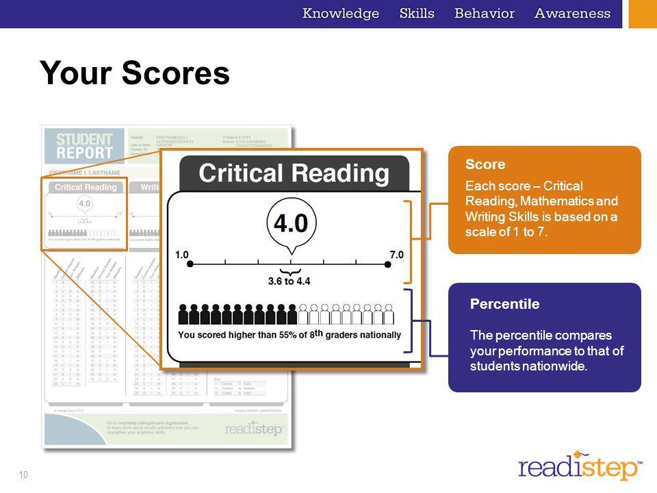 10 Your Scores Score Each score – Critical Reading, Mathematics and Writing Skills is based on a scale of 1 to 7. Percentile The percentile compares y