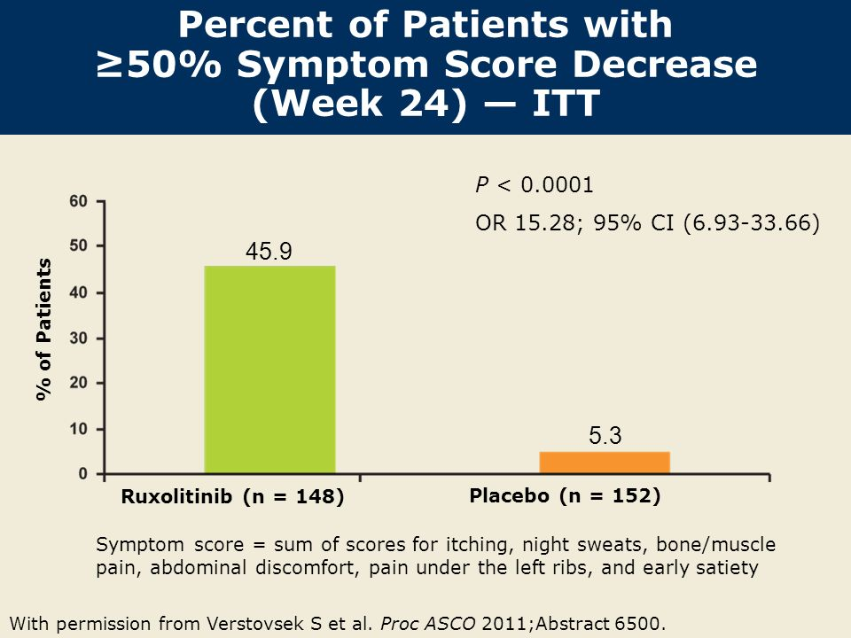 Percent of Patients with 50% Symptom Score Decrease (Week 24) ITT With permission from Verstovsek S et al. Proc ASCO 2011;Abstract 6500. 45.9 5.3 P <