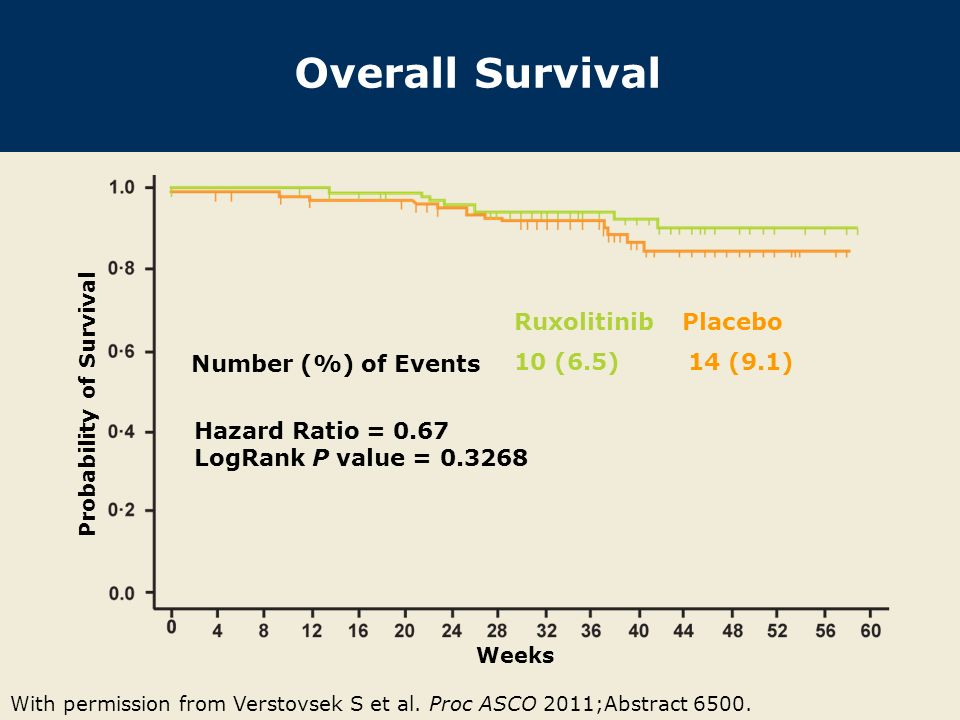 Overall Survival With permission from Verstovsek S et al. Proc ASCO 2011;Abstract 6500. Weeks Probability of Survival Ruxolitinib Placebo 10 (6.5) 14