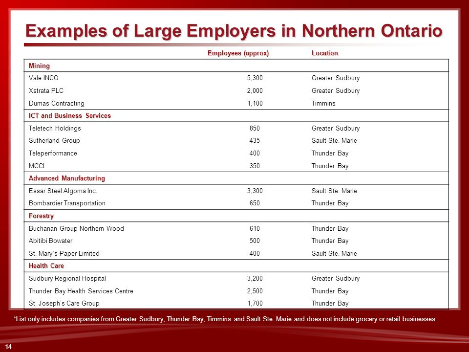 14 Examples of Large Employers in Northern Ontario Employees (approx) LocationMining Vale INCO5,300Greater Sudbury Xstrata PLC2,000Greater Sudbury Dum
