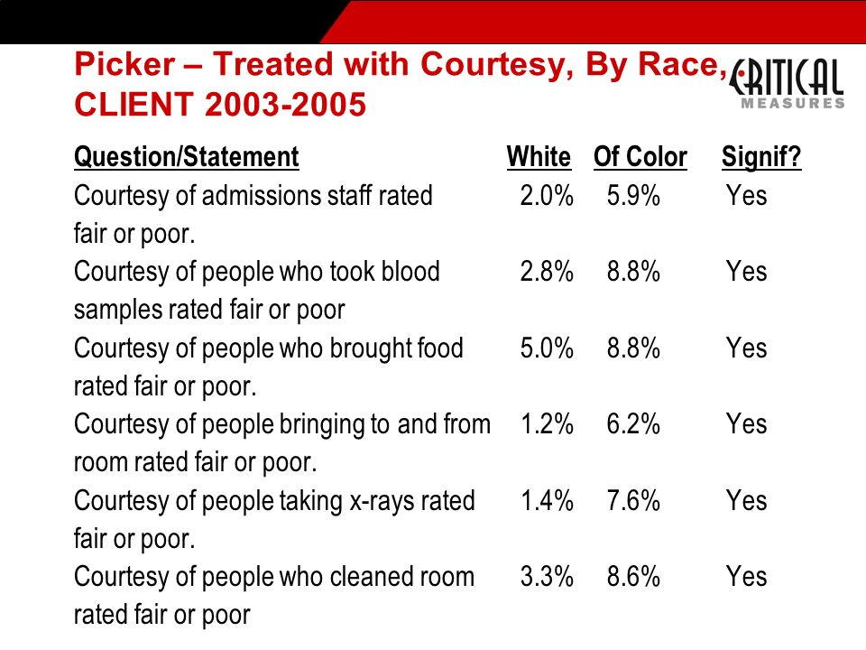 Picker – Treated with Courtesy, By Race, CLIENT 2003-2005 Question/StatementWhiteOf Color Signif? Courtesy of admissions staff rated 2.0% 5.9% Yes fai