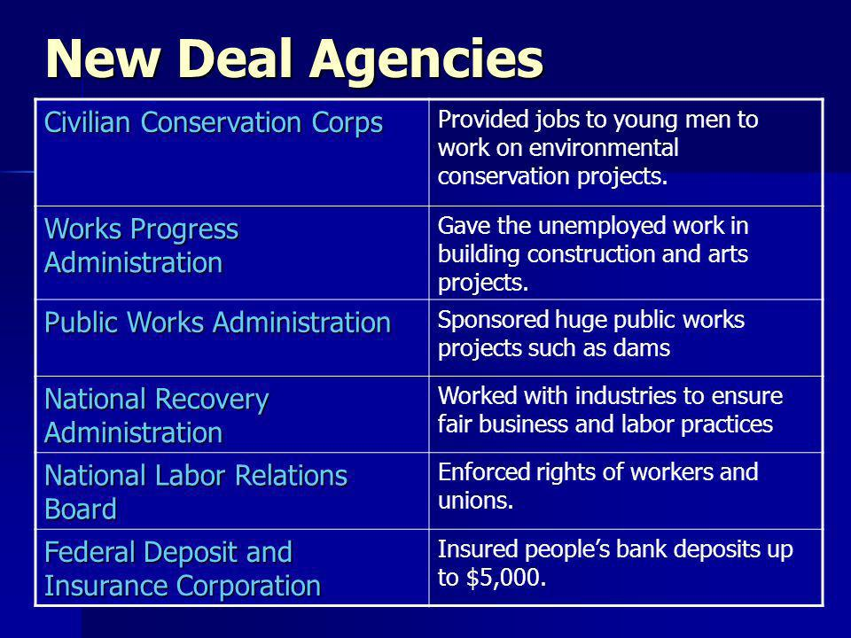 New Deal Agencies Civilian Conservation Corps Provided jobs to young men to work on environmental conservation projects.