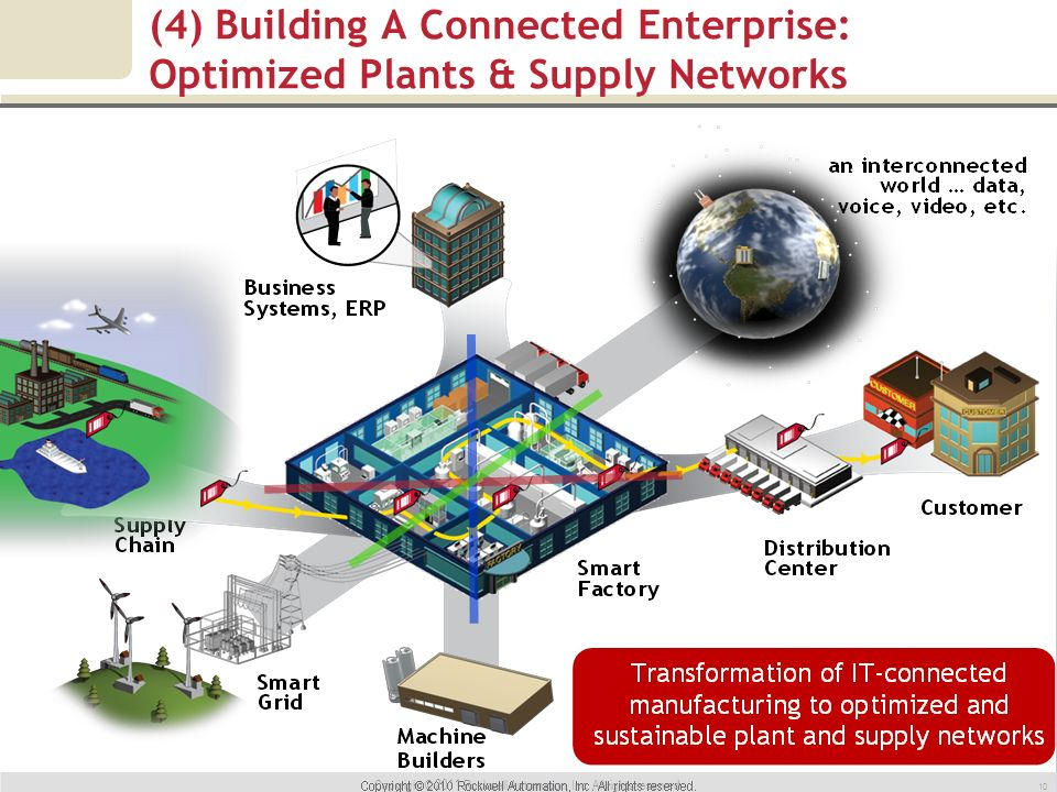 10 (4) Building A Connected Enterprise: Optimized Plants & Supply Networks