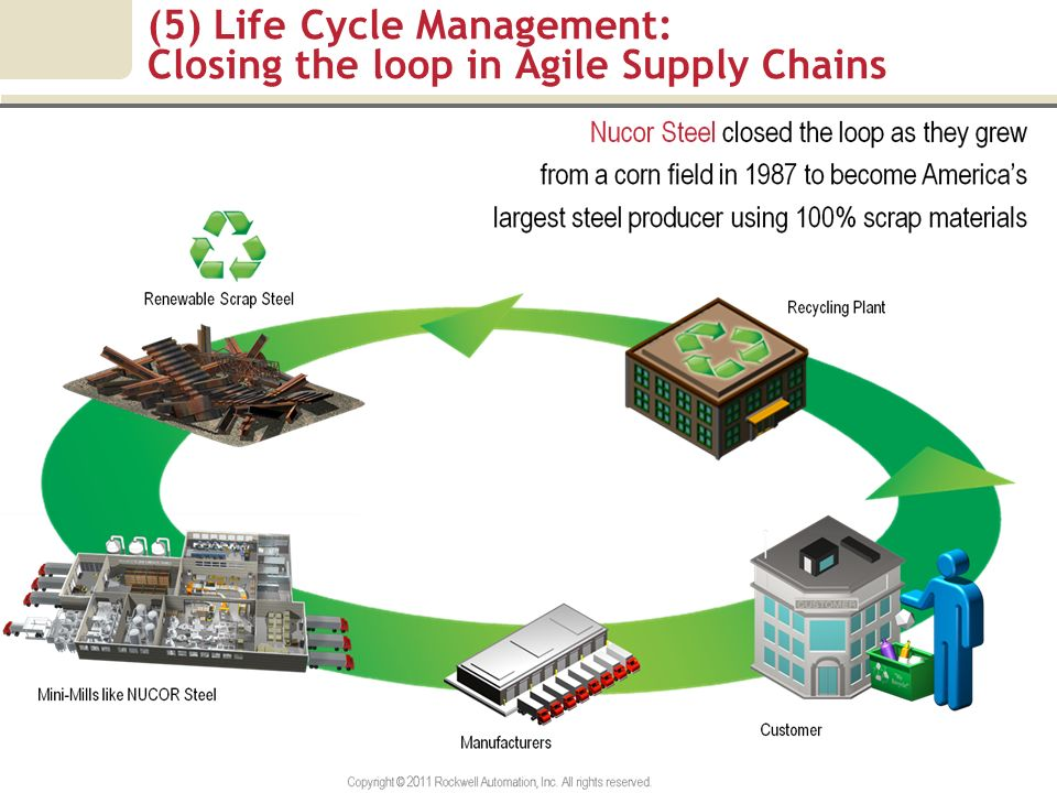 (5) Life Cycle Management: Closing the loop in Agile Supply Chains