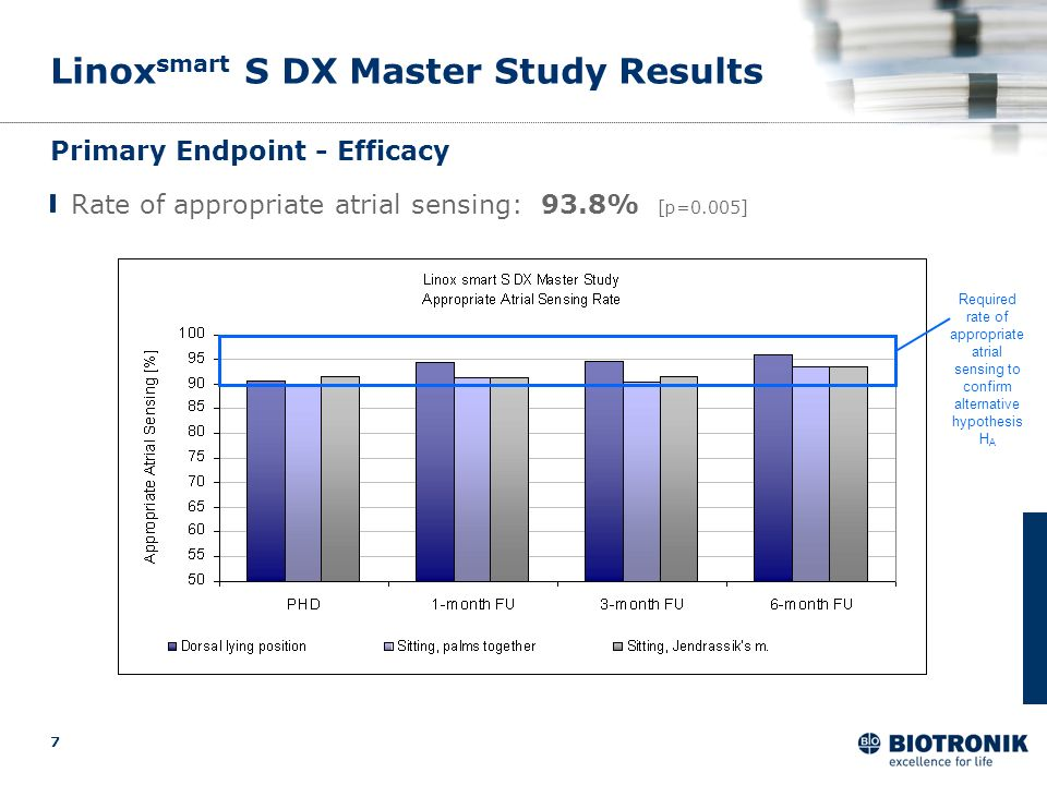 7 Linox smart S DX Master Study Results Primary Endpoint - Efficacy Rate of appropriate atrial sensing: 93.8% [p=0.005] Required rate of appropriate a