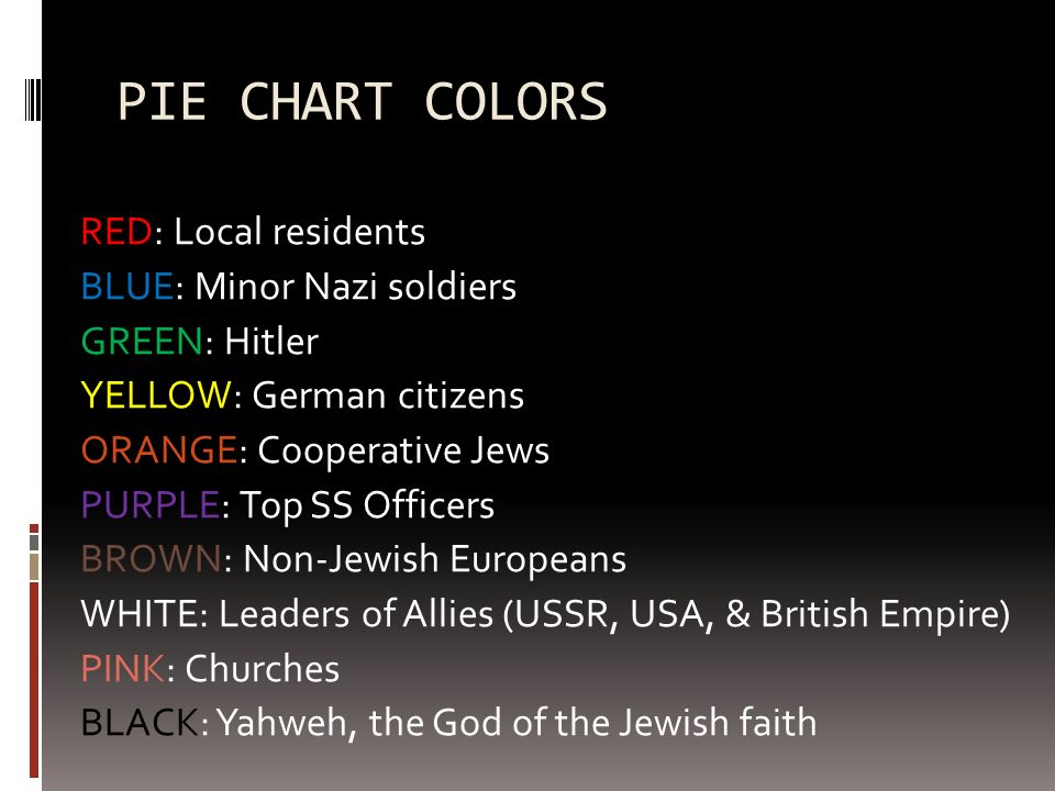 PIE CHART COLORS RED: Local residents BLUE: Minor Nazi soldiers GREEN: Hitler YELLOW: German citizens ORANGE: Cooperative Jews PURPLE: Top SS Officers