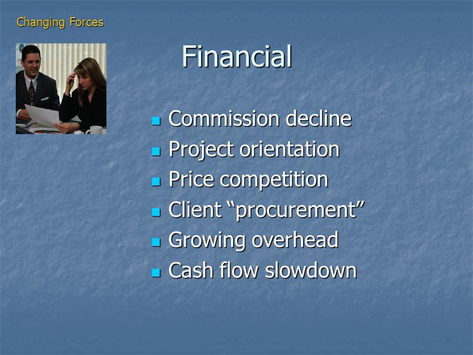Financial Commission decline Commission decline Project orientation Project orientation Price competition Price competition Client procurement Client