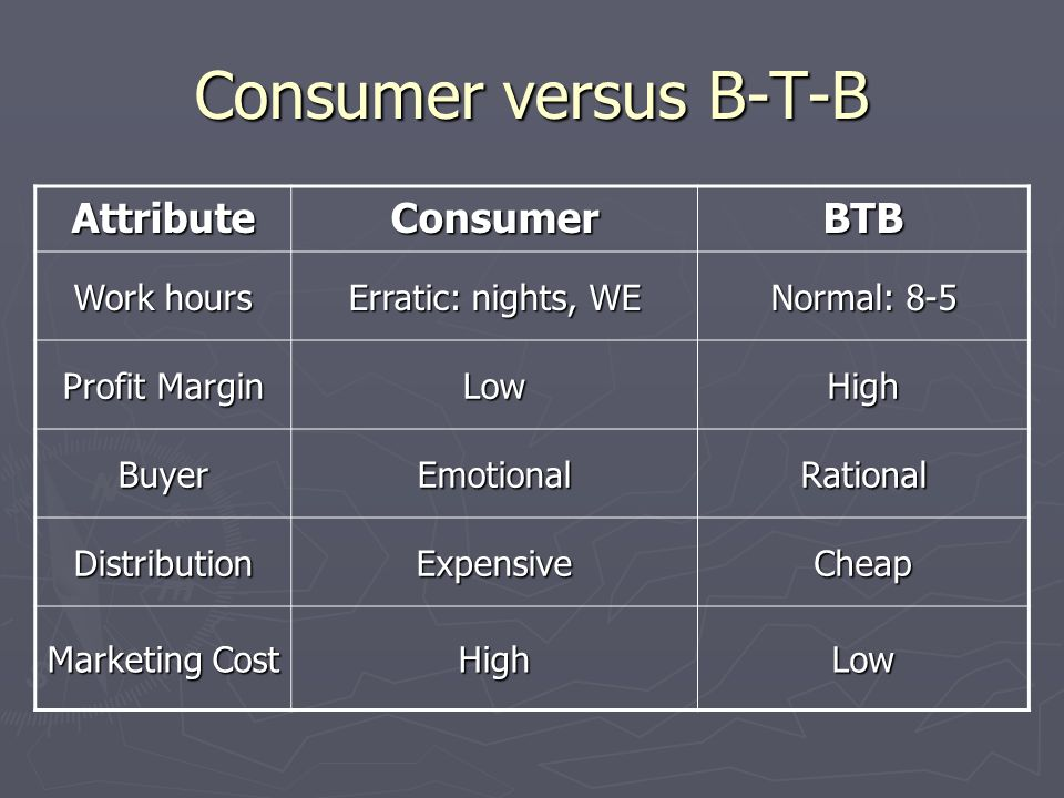 Consumer versus B-T-B AttributeConsumerBTB Work hours Erratic: nights, WE Normal: 8-5 Profit Margin LowHigh BuyerEmotionalRational DistributionExpensi
