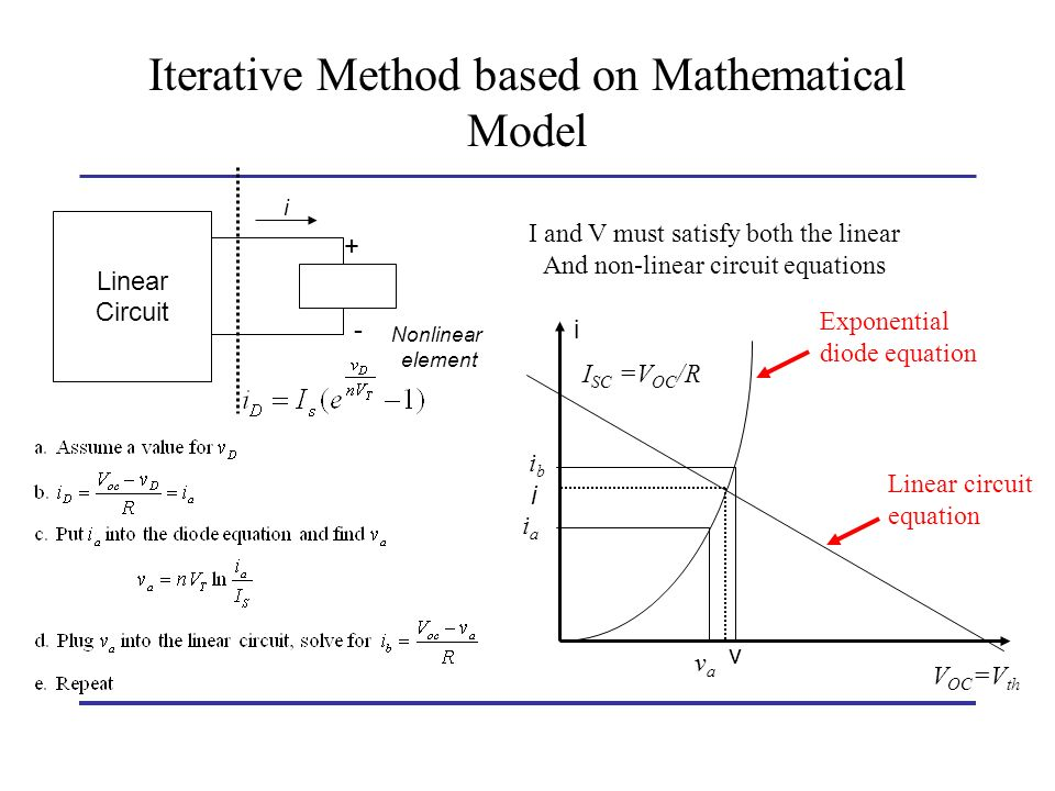 Iterative Method based on Mathematical Model Linear Circuit Nonlinear element + - i I and V must satisfy both the linear And non-linear circuit equati