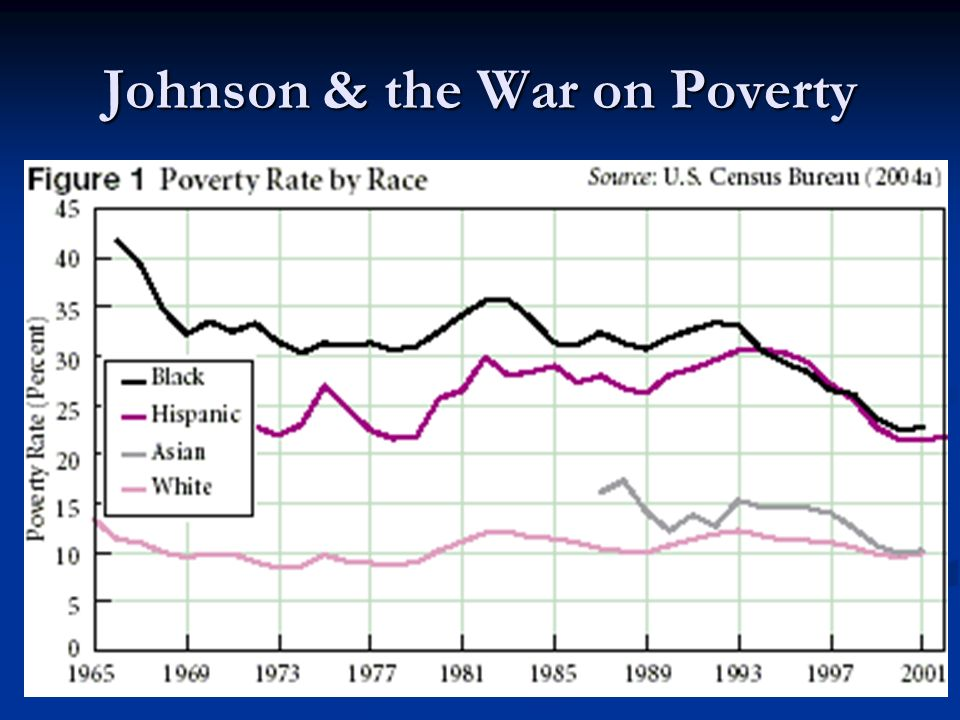 Johnson & the War on Poverty
