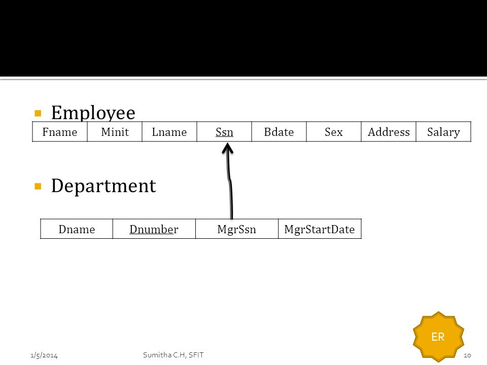 Employee Department DnameDnumberMgrSsnMgrStartDate FnameMinitLnameSsnBdateSexAddressSalary 1/5/201410 ER Sumitha C.H, SFIT