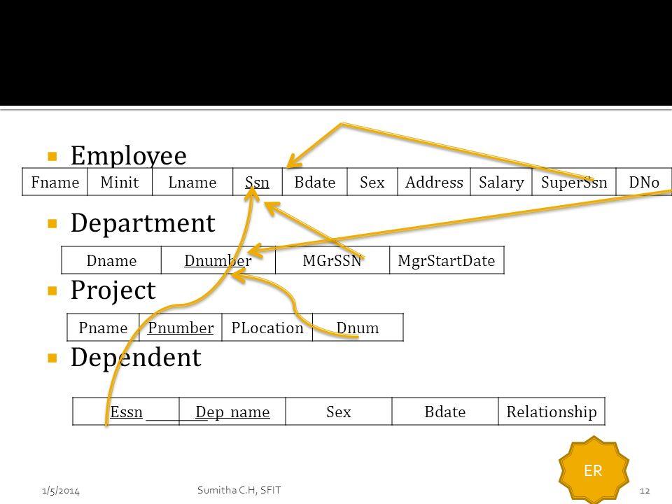 Employee Department Project Dependent PnamePnumberPLocationDnum DnameDnumberMGrSSNMgrStartDate FnameMinitLnameSsnBdateSexAddressSalarySuperSsnDNo Essn