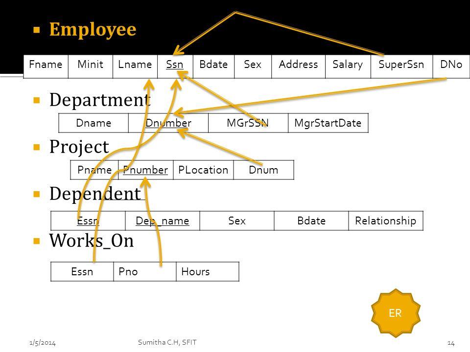 Employee Department Project Dependent Works_On PnamePnumberPLocationDnum DnameDnumberMGrSSNMgrStartDate FnameMinitLnameSsnBdateSexAddressSalarySuperSs