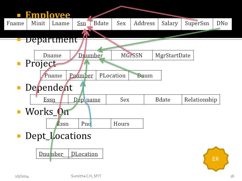Employee Department Project Dependent Works_On Dept_Locations PnamePnumberPLocationDnum DnameDnumberMGrSSNMgrStartDate FnameMinitLnameSsnBdateSexAddre