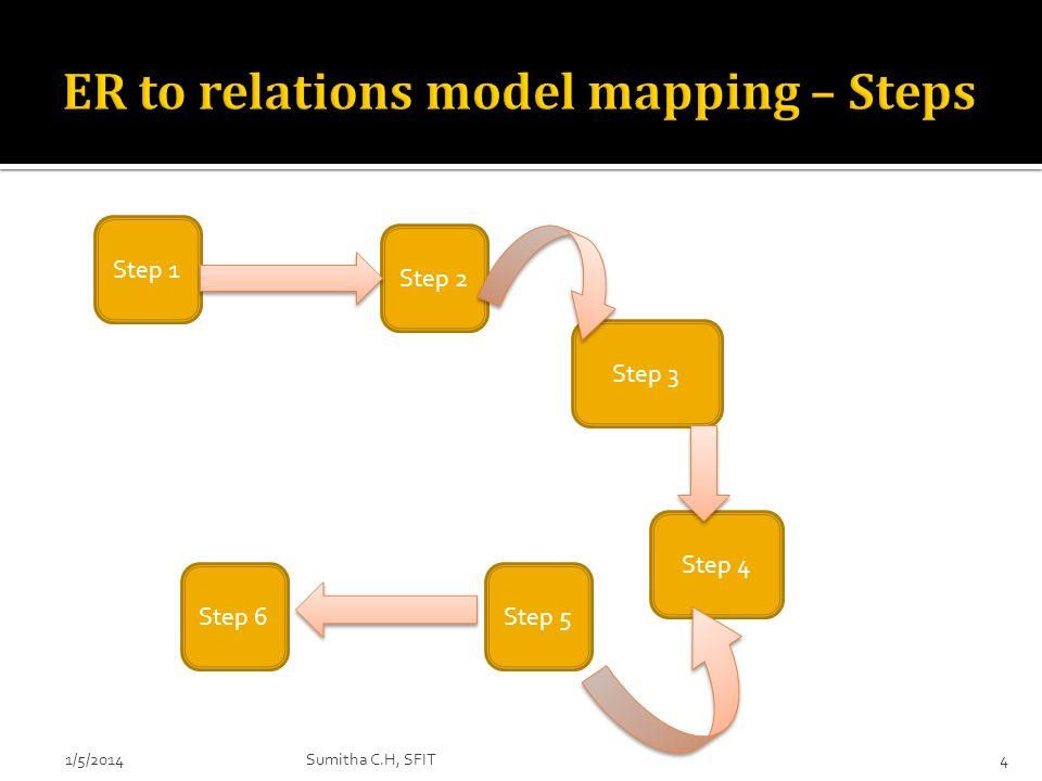 1/5/20144 Step 1 Step 2 Step 6 Step 3 Step 5 Step 4 Sumitha C.H, SFIT