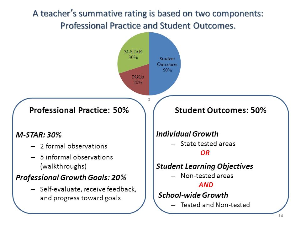 A teachers summative rating is based on two components: Professional Practice and Student Outcomes. Professional Practice: 50% M-STAR: 30% – 2 formal