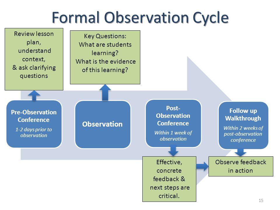 Formal Observation Cycle Pre-Observation Conference 1-2 days prior to observation Observation Post- Observation Conference Within 1 week of observatio