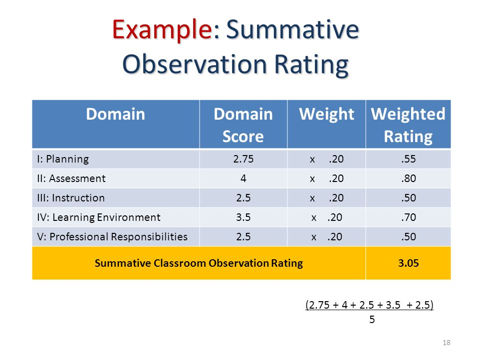 Example: Summative Observation Rating DomainDomain Score WeightWeighted Rating I: Planning2.75x.20.55 II: Assessment4x.20.80 III: Instruction2.5x.20.5