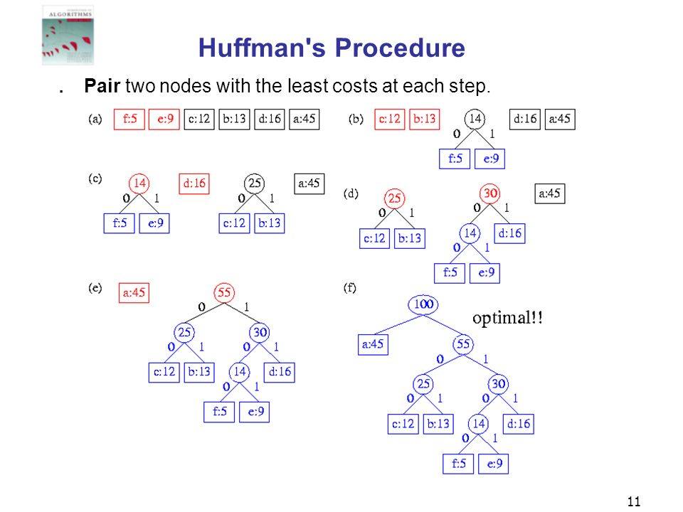 11 Huffman's Procedure Pair two nodes with the least costs at each step.