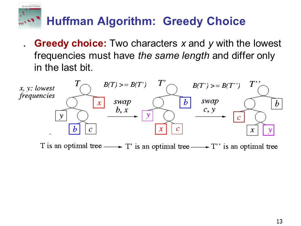 13 Huffman Algorithm: Greedy Choice Greedy choice: Two characters x and y with the lowest frequencies must have the same length and differ only in the